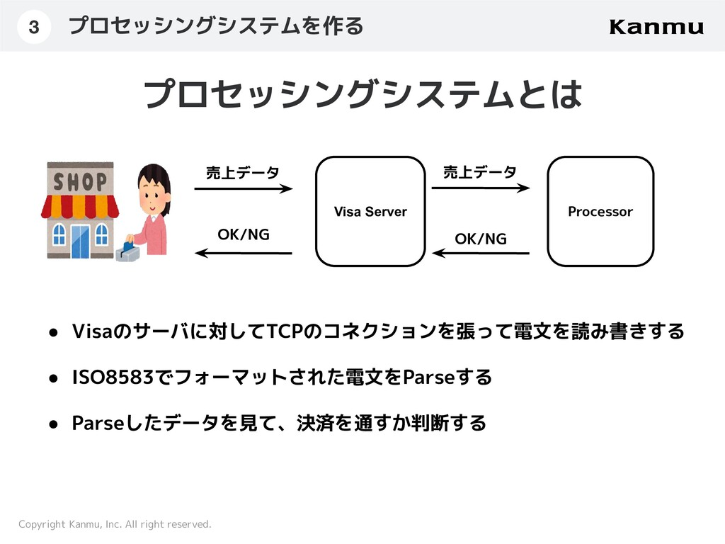 Copyright Kanmu, Inc. All right reserved. 売上データ...