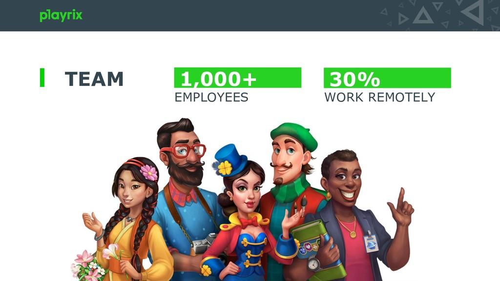 TEAM 1,000+ 30% EMPLOYEES WORK REMOTELY