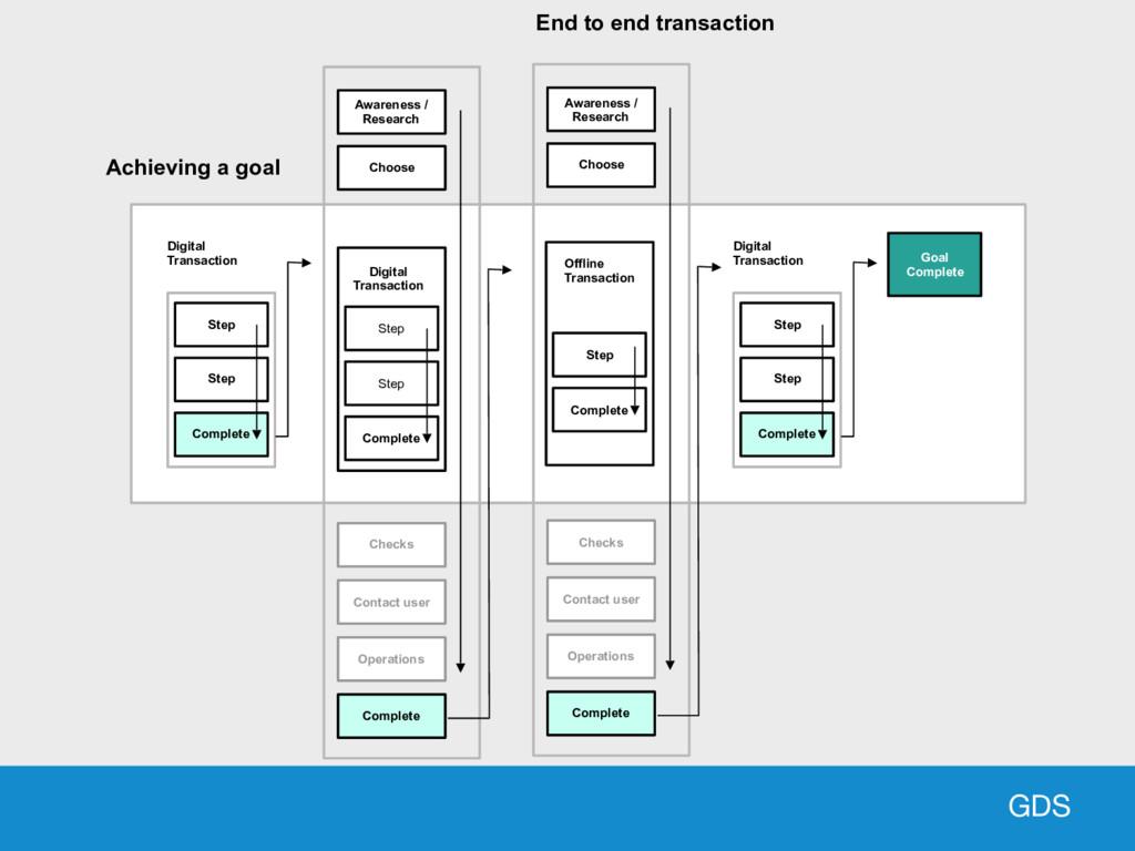 GDS Step Step Complete Digital Transaction Step...