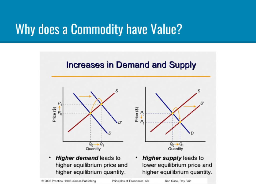 Why does a Commodity have Value?