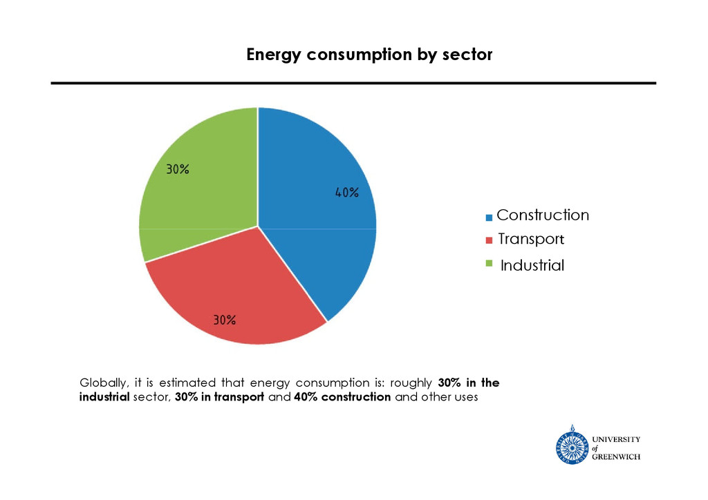 Energy consumption by sector Globally, it is es...