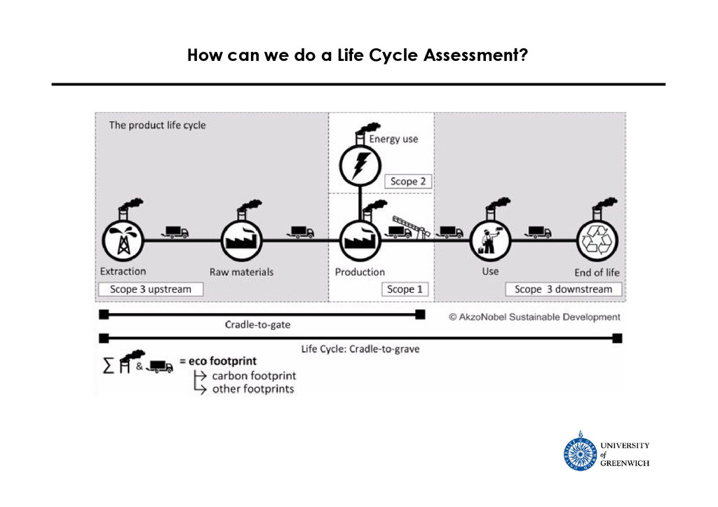 How can we do a Life Cycle Assessment?