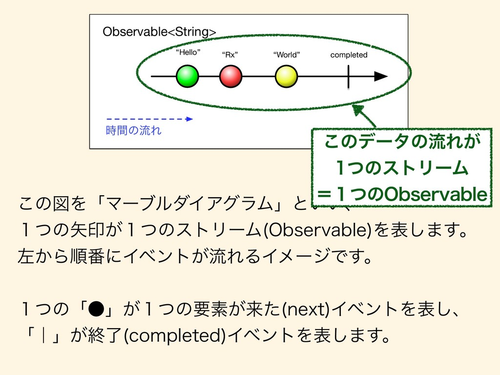 """""""Hello"""" """"Rx"""" """"World"""" Observable<String> complet..."""