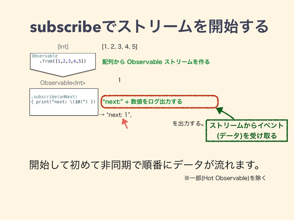 subscribeͰετϦʔϜΛ։͢Δ Observable .from([1,2,3,4,...