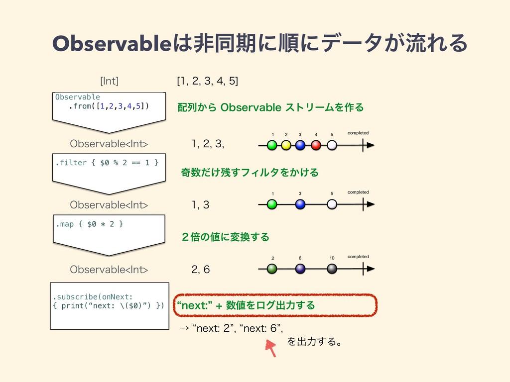 Observableඇಉظʹॱʹσʔλ͕ྲྀΕΔ Observable .from([1,2,...