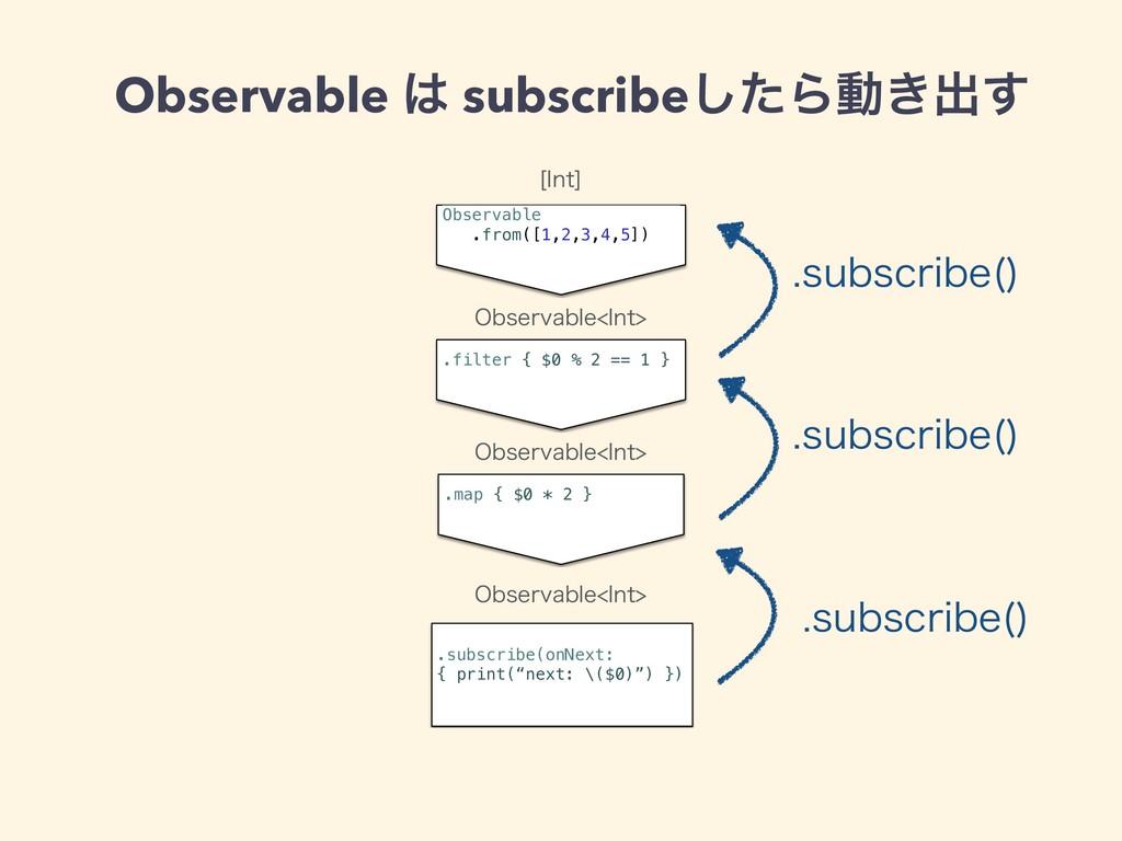 Observable  subscribeͨ͠Βಈ͖ग़͢ Observable .from(...