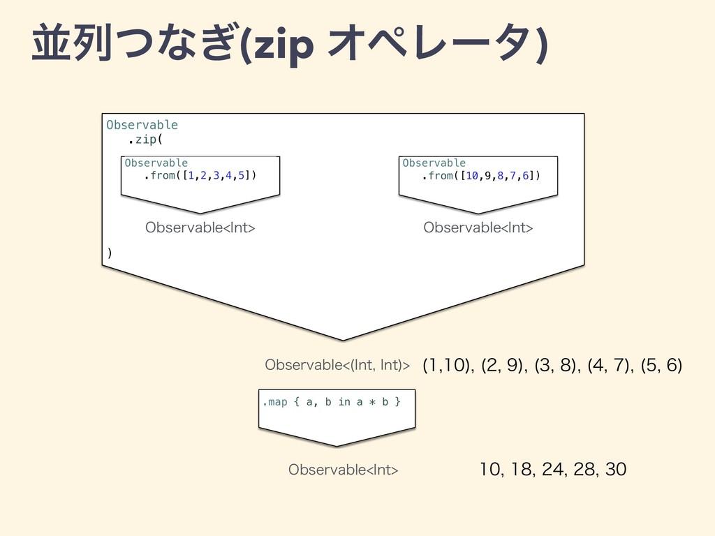 Observable .zip( ) ฒྻͭͳ͗(zip ΦϖϨʔλ) Observable ...