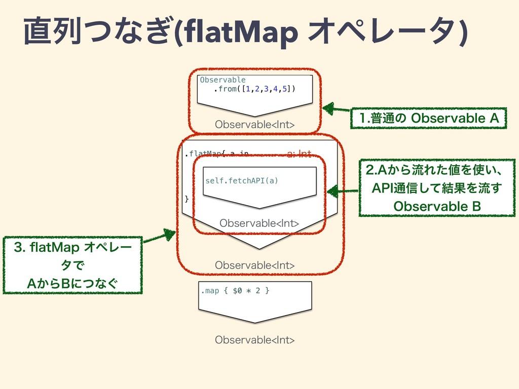 .flatMap{ a in } self.fetchAPI(a) ྻͭͳ͗(flatMap ...