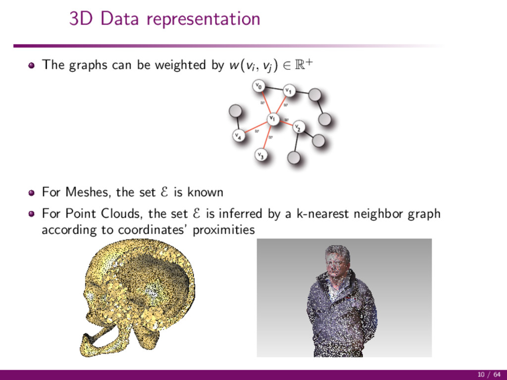 3D Data representation The graphs can be weight...