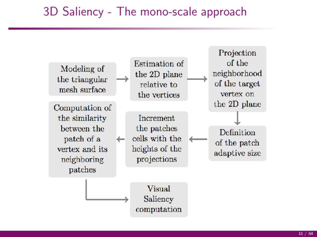 3D Saliency - The mono-scale approach 11 / 64