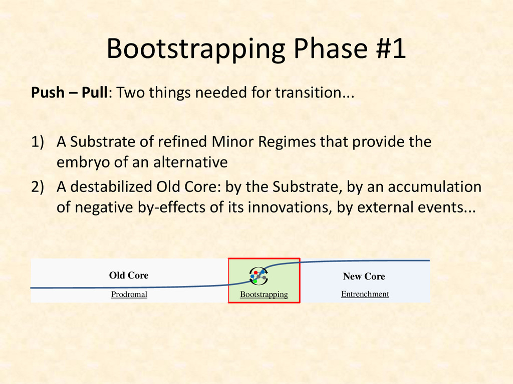 Bootstrapping Phase #1 Push – Pull: Two things ...