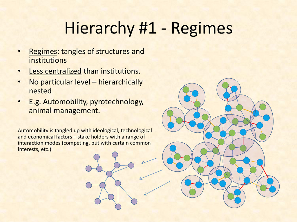 Hierarchy #1 - Regimes • Regimes: tangles of st...