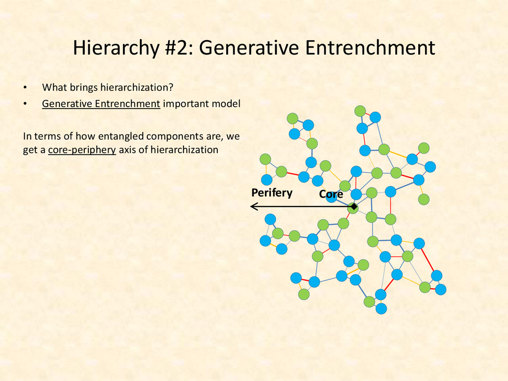 Hierarchy #2: Generative Entrenchment • What br...