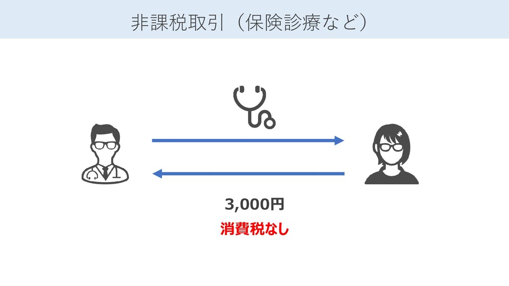 3,000円 消費税なし 非課税取引(保険診療など)