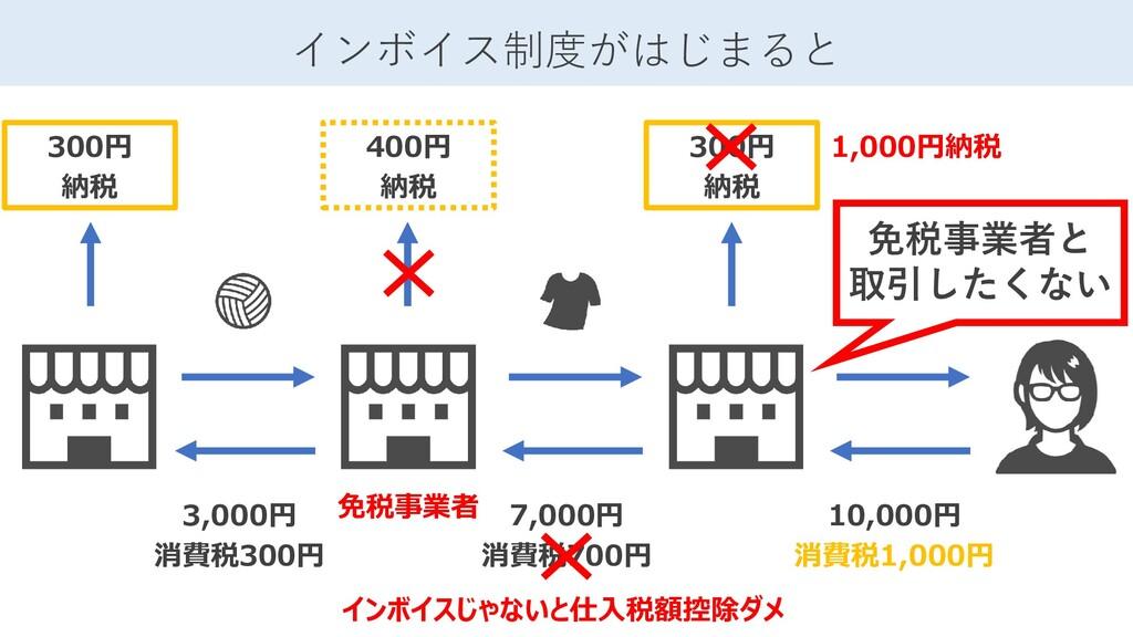 10,000円 消費税1,000円 インボイス制度がはじまると 7,000円 消費税700円 ...