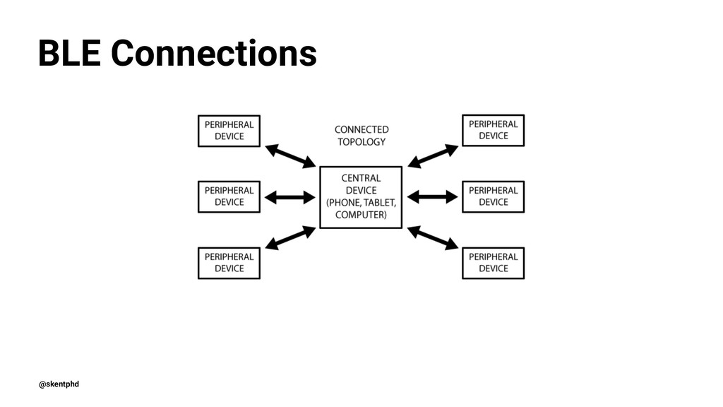 BLE Connections @skentphd