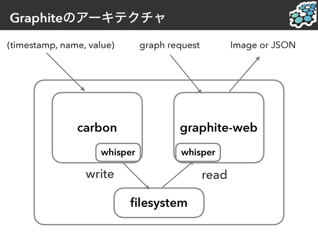 GraphiteͷΞʔΩςΫνϟ (timestamp, name, value) graph...