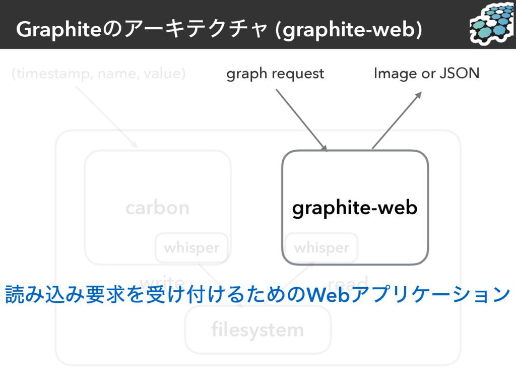 GraphiteͷΞʔΩςΫνϟ (graphite-web) (timestamp, nam...