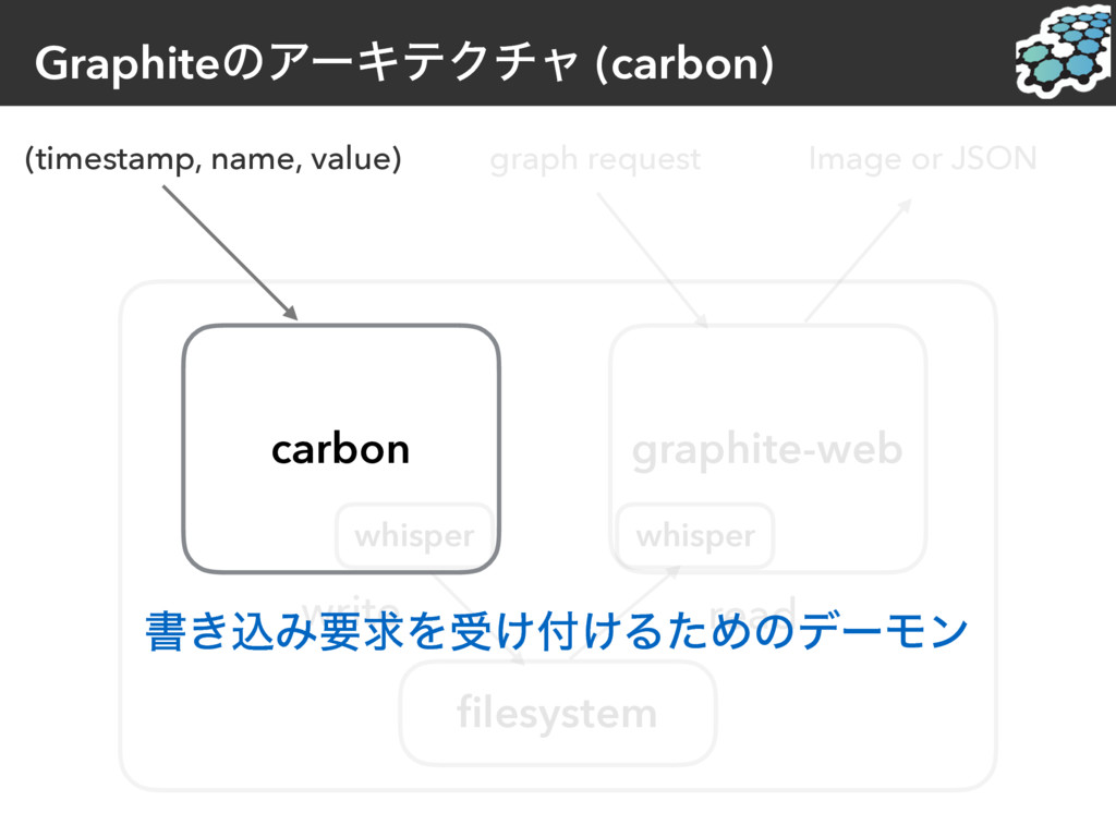 GraphiteͷΞʔΩςΫνϟ (carbon) (timestamp, name, val...