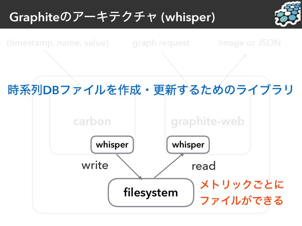 GraphiteͷΞʔΩςΫνϟ (whisper) (timestamp, name, va...
