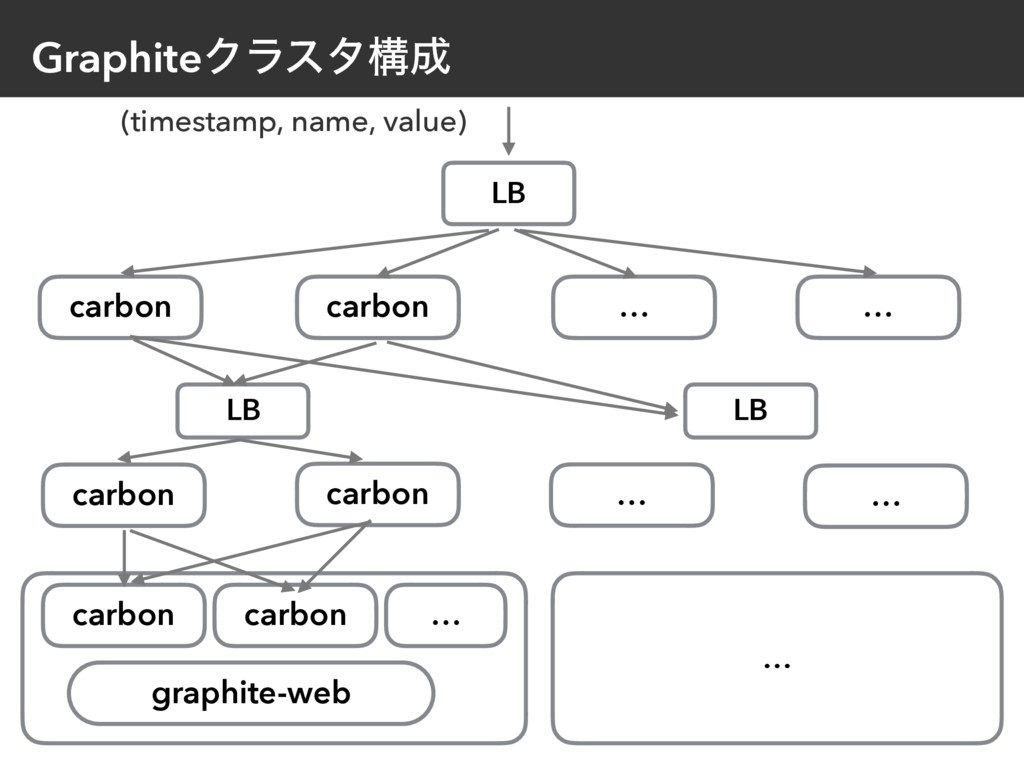 GraphiteΫϥελߏ (timestamp, name, value) graphit...