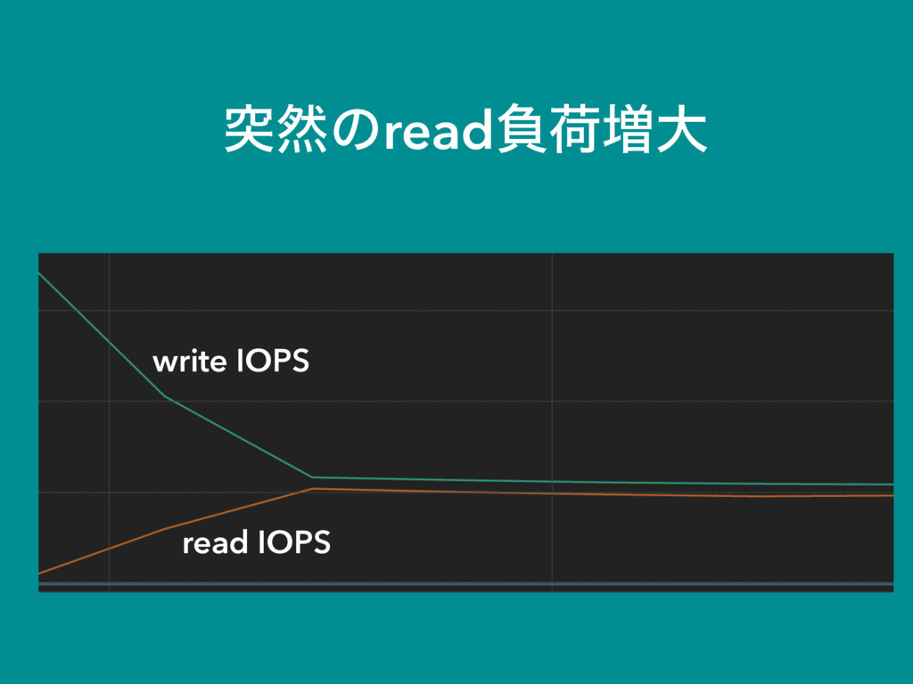 write IOPS read IOPS ಥવͷreadෛՙ૿େ