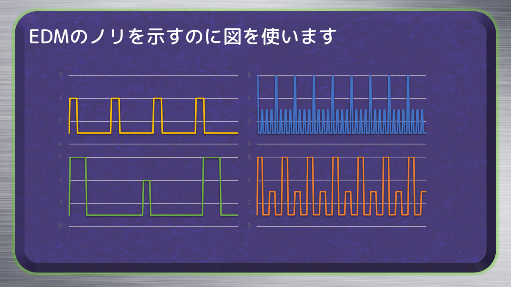 EDMのノリを示すのに図を使います 0 2 4 6 0 2 4 6 0 2 4 6 0 2 4...