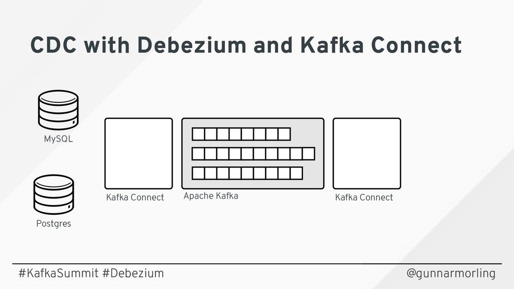 CDC with Debezium and Kafka Connect CDC with De...