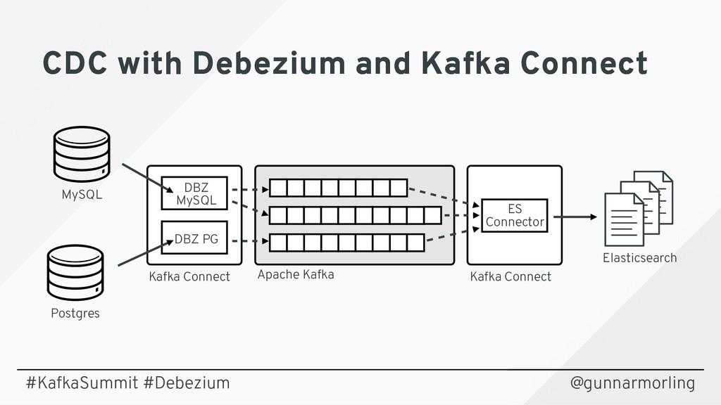 @gunnarmorling Postgres MySQL Kafka Connect Kaf...