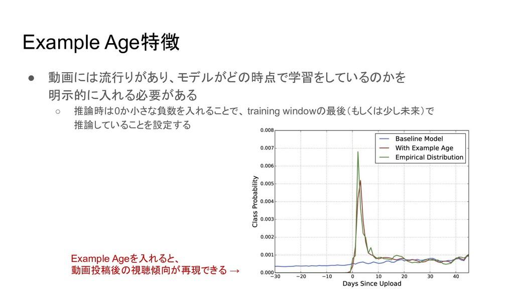 Example Age特徴 ● 動画には流行りがあり、モデルがどの時点で学習をしているのかを ...