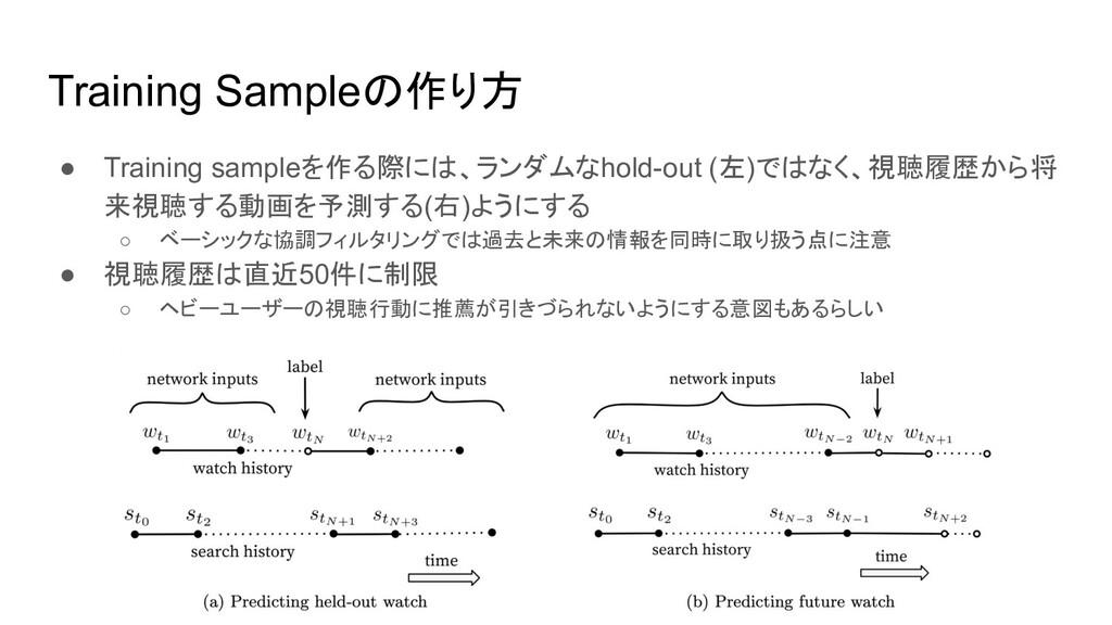 Training Sampleの作り方 ● Training sampleを作る際には、ランダ...