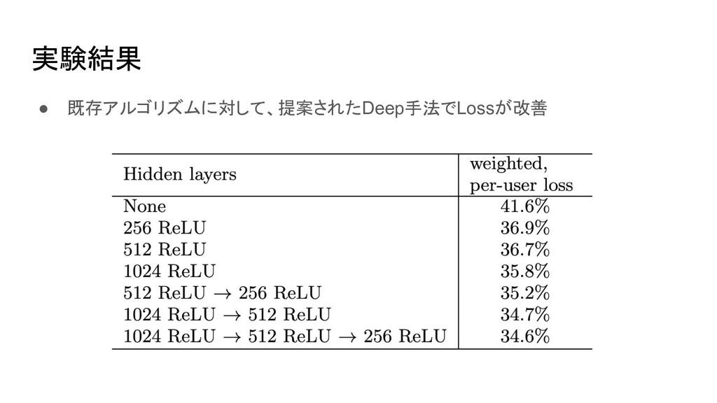 実験結果 ● 既存アルゴリズムに対して、提案されたDeep手法でLossが改善