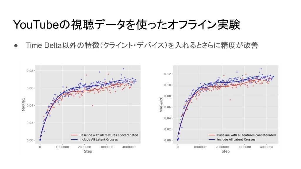 YouTubeの視聴データを使ったオフライン実験 ● Time Delta以外の特徴(クライン...