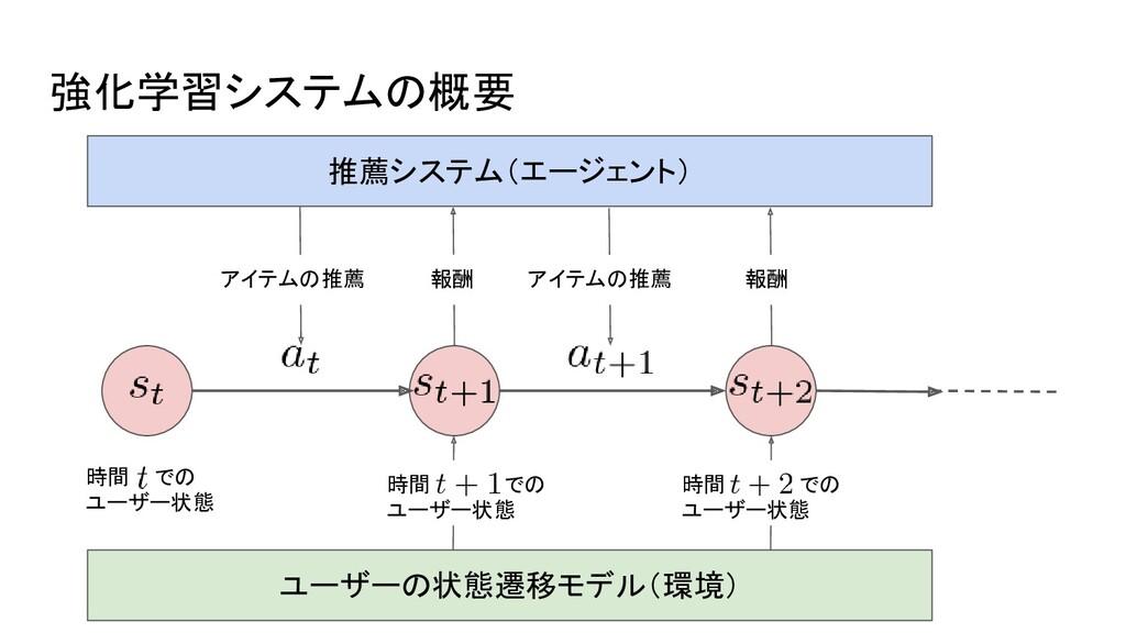 強化学習システムの概要 時間 での ユーザー状態 アイテムの推薦 ユーザーの状態遷移モデル(環...
