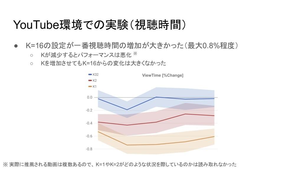 YouTube環境での実験(視聴時間) ● K=16の設定が一番視聴時間の増加が大きかった(最...