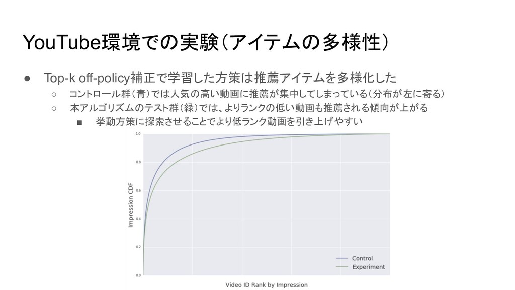 YouTube環境での実験(アイテムの多様性) ● Top-k off-policy補正で学習...