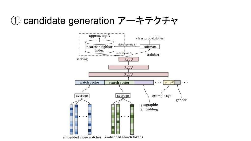 ① candidate generation アーキテクチャ