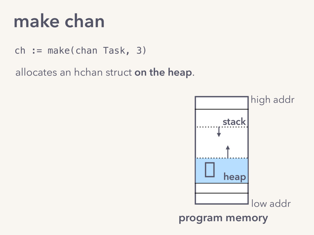 make chan heap stack high addr low addr program...