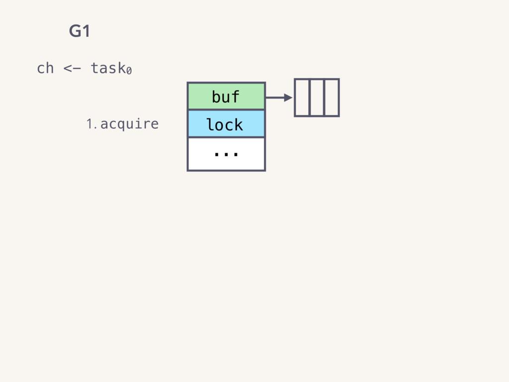 ch <- task0 G1 buf ... lock 1. acquire
