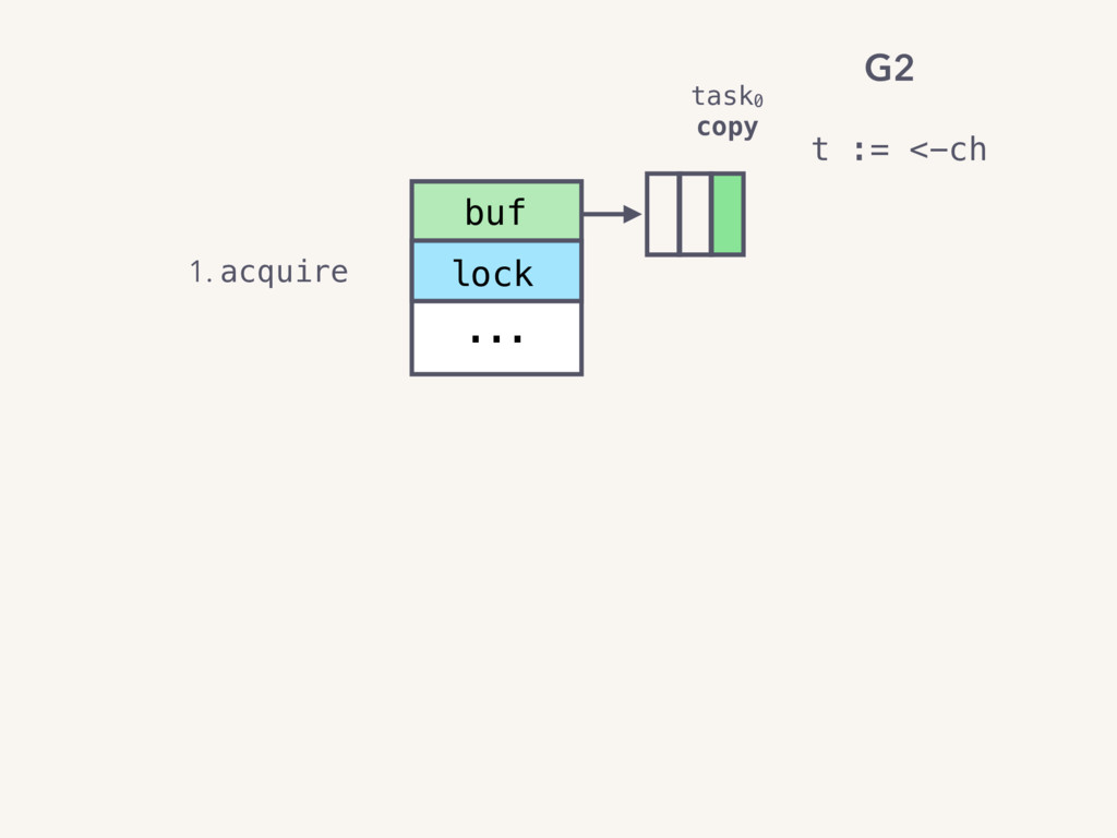 buf ... lock 1. acquire task0 copy t := <-ch G2