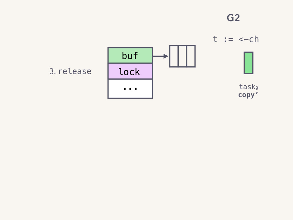 buf ... lock 3. release task0 copy' t := <-ch G2