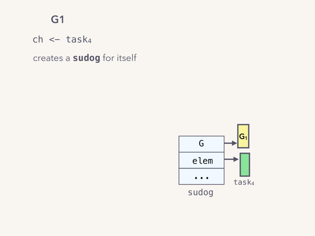 G elem sudog ... G1 task4 ch <- task4 G1 create...