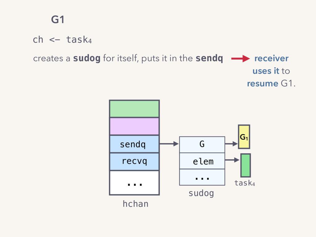 ... hchan sendq recvq G elem sudog ... G1 task4...