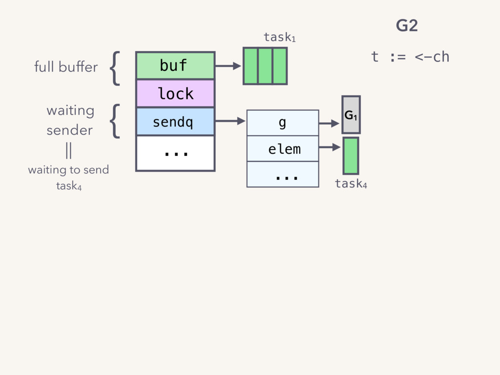 sendq ... g elem ... buf lock task4 task1 G1 t ...