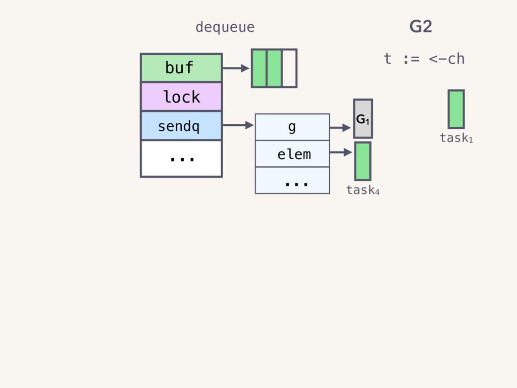 sendq ... g elem ... buf lock task4 t := <-ch G...