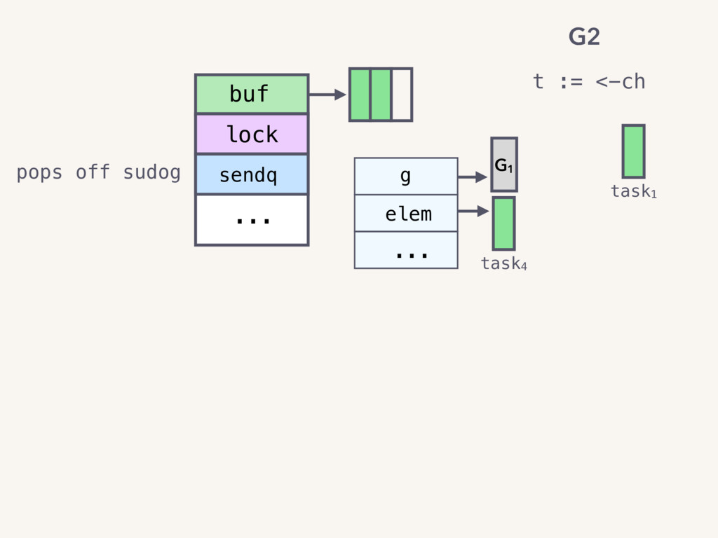 t := <-ch task1 sendq ... g elem ... buf lock t...
