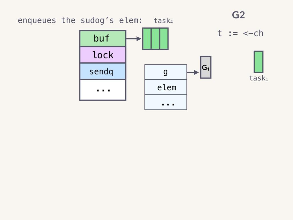 task4 task1 sendq ... g elem ... buf lock G1 t ...