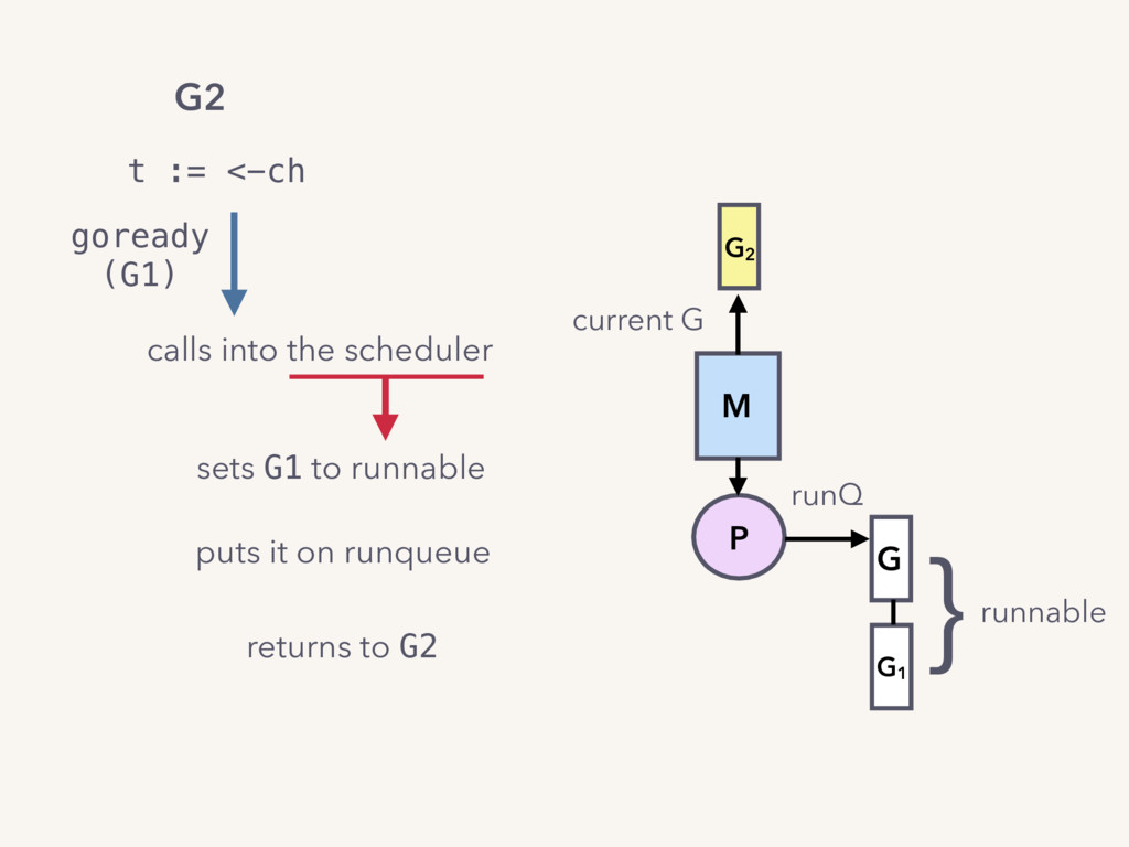 t := <-ch sets G1 to runnable calls into the sc...