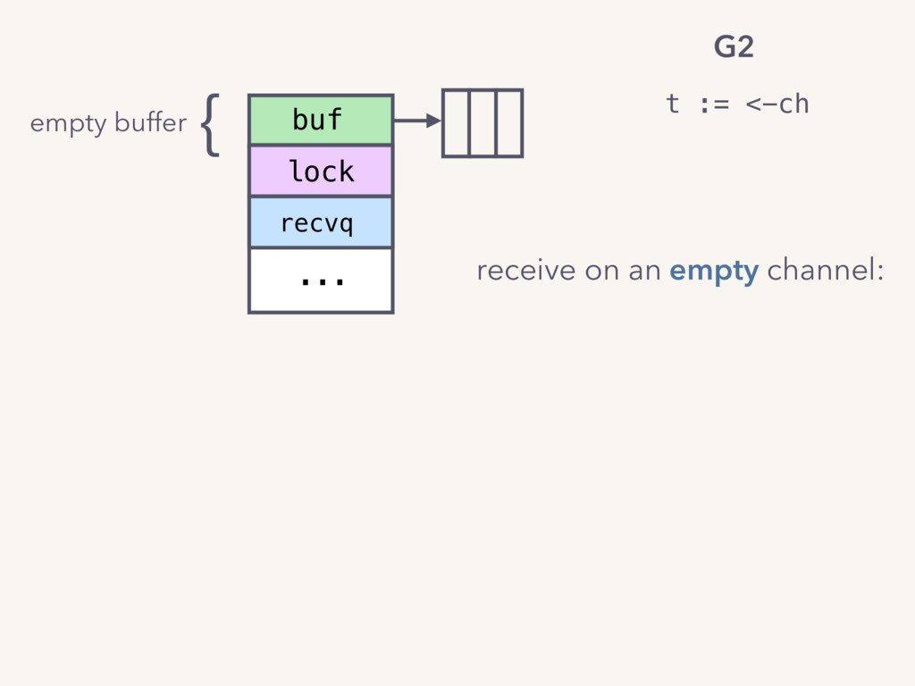 recvq ... buf lock t := <-ch G2 receive on an e...