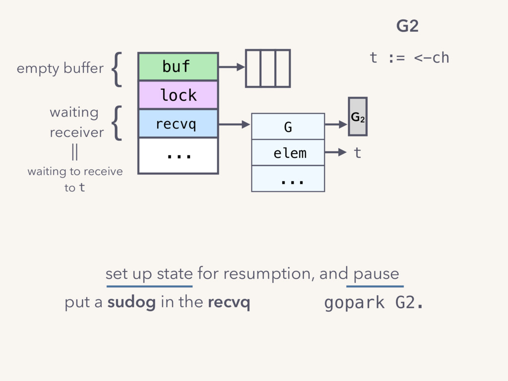 recvq ... buf lock G elem ... G2 t empty buffer...